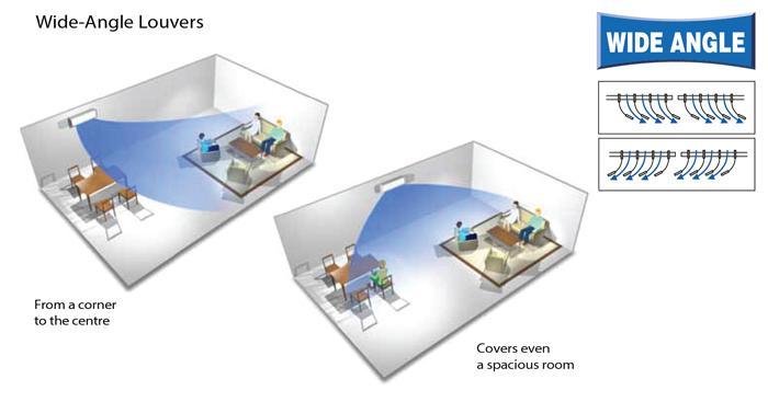 Luồng khí lạnh lan tỏa toàn căn phòng