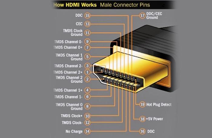 Cấu tạo và nguyên tắc hoạt động của cáp HDMI