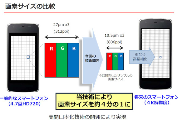 https://cdn2.tgdd.vn/Files/2015/04/13/632268/sharp-igzo-4k-smartphone-display-2.jpg