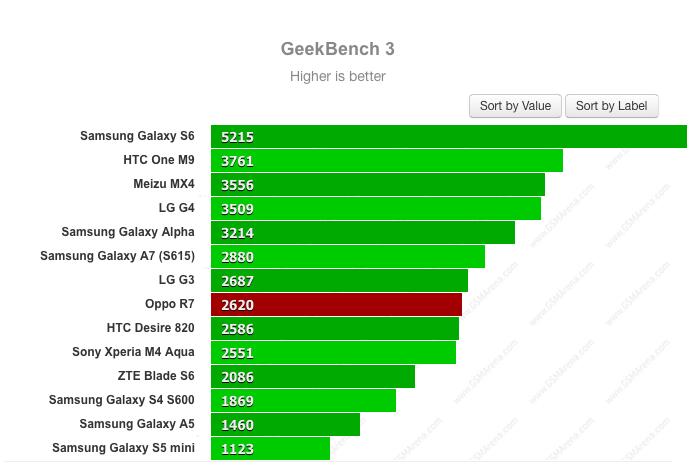 Đánh giá hiệu năng thông qua Geekbench 3 và Basemark OS 2.0