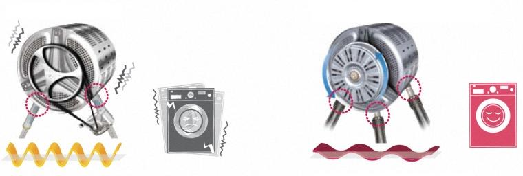 Sự cố của mô tơ cũng gây rung lắc mạnh cho máy giặt