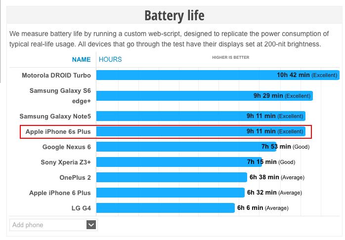 Thời lượng pin iPhone 6s Plus