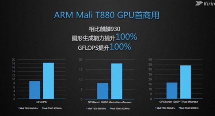 Hiệu suất đồ họa của Kirin 950 gấp đôi so với Kirin 935