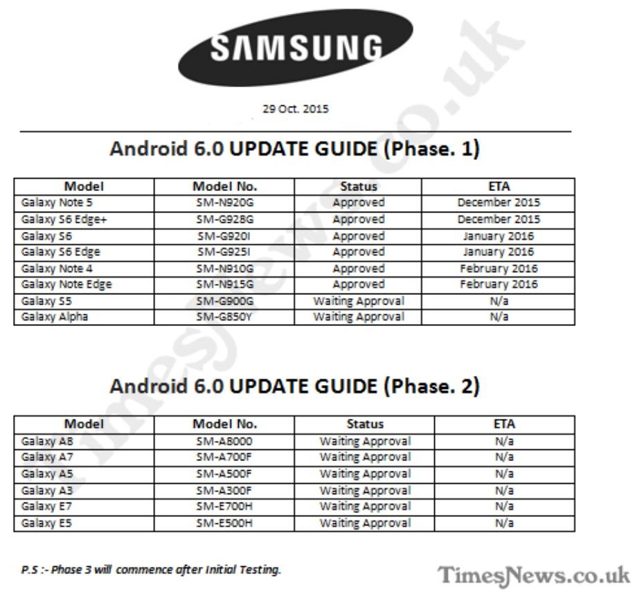 Danh sách smartphone của Samsung được cập nhật Android 6.0 Marshmallow