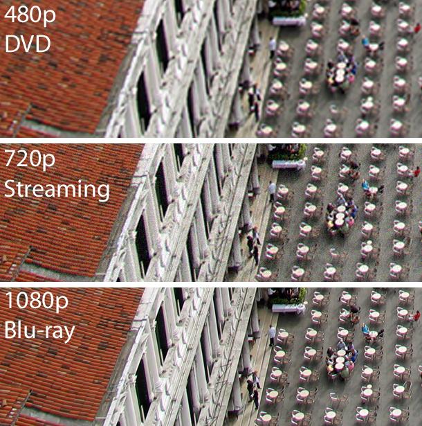 Từ chuẩn 480p đến 1080p bạn có thể dễ dàng nhận biết bằng mắt thường