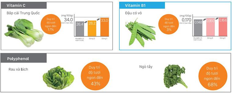 Duy trì chất dinh dưỡng của rau quả.