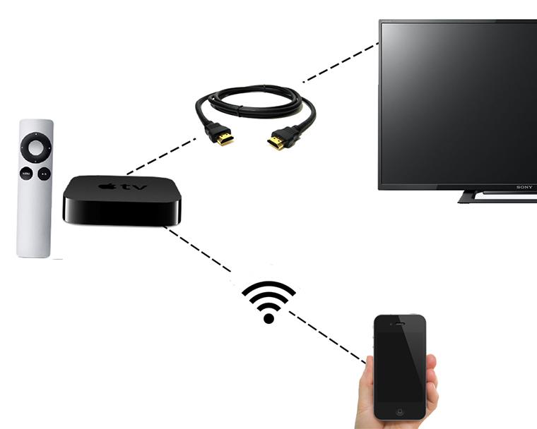 Các thiết bị cần có để kết nối Air Play