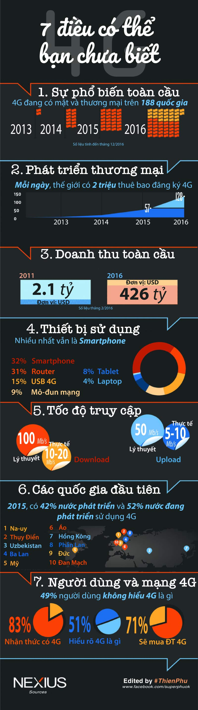 [Inforgraphic] 7 Điều có thể bạn chưa biết về 4G