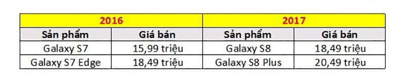 Giá Galaxy Note 8 tại Việt Nam sẽ khoảng bao nhiêu? Có đáng mua không? - 201020