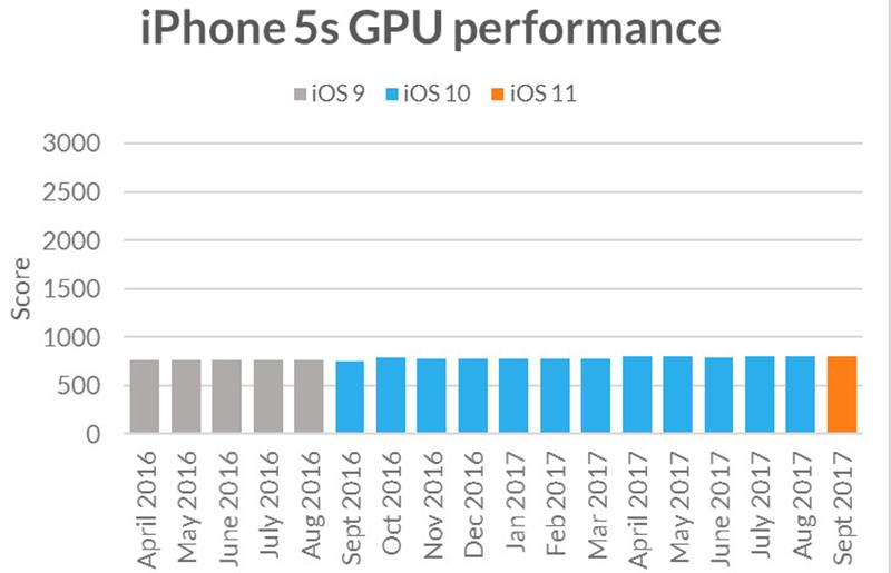 Hiệu năng iPhone 5s