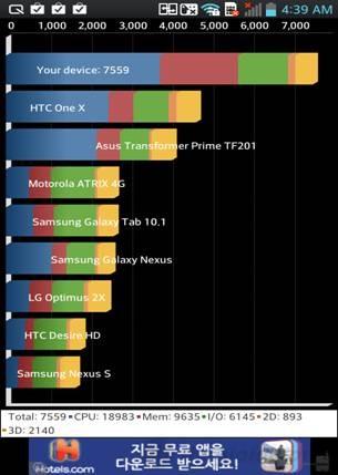 LG Optimus G bỏ xa các đối thủ khác trong bài kiểm  tra phần cứng