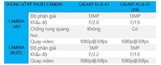 Thông số của Galaxy A5 2016 đều được cải tiến tốt