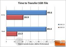 Thử nghiệm cho thấy USB 3.0 vượt  trội hơn hẳn so với chuẩn cũ - USB 2.0.