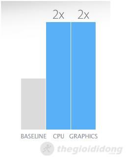 hiệu năng của ipad 4 tăng đến 2 lần