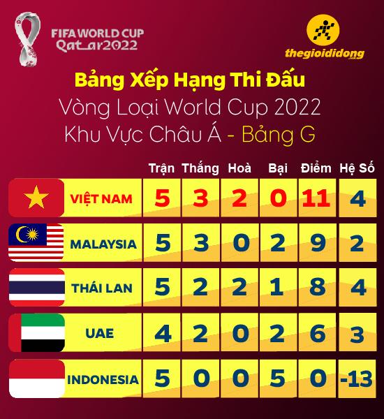 Lịch Thi đấu Kết Quả Vong Loại World Cup Của đội Tuyển Việt Nam Thegioididong Com