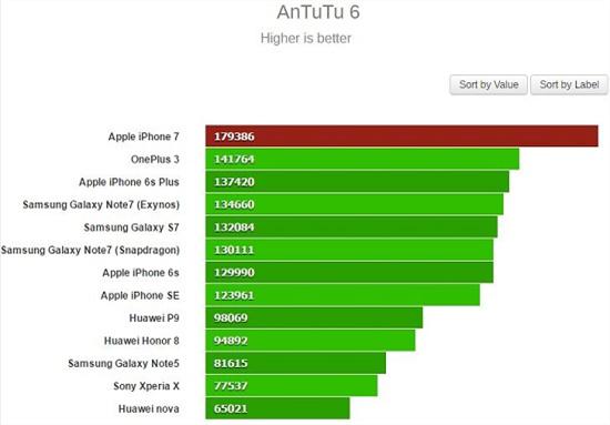 Chip A10 Fusion của Apple là gì, hiệu suất ra sao? hình 2