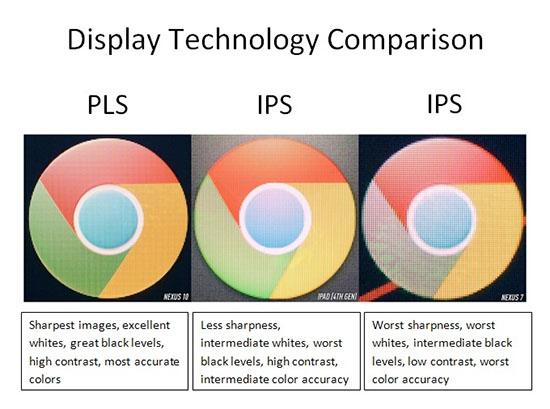 ... từ Plane-to-Line Switching (Chuyển hướng từ mặt phẳng đến dòng) – Là  việc các tinh thể lỏng luôn nằm dọc trên cùng mặt phẳng, tương tự như màn  hình IPS.